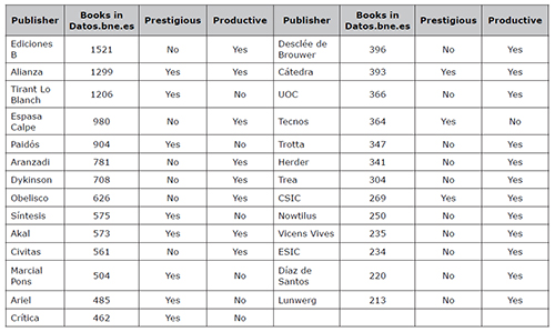 Prestigious or productive Spanish academic book publishers with at least 200 Spanish-language books in the Datos.bne.es database for the period 2002-2011 (n= 15,117)