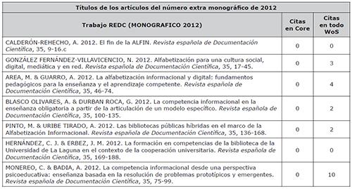 Títulos de los artículos del número extra monográfico de la REDC de 2012