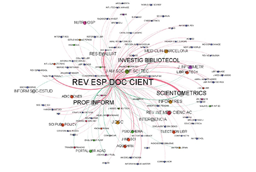 Ego-net de citas recibidas y referencias aportadas por la REDC. 2010-2015