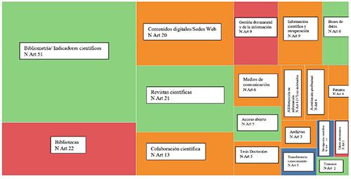 Especialización temática de la REDC 2010-2015. 2010-2015