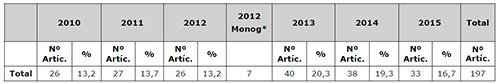 Producción de artículos y revisiones de la REDC. 2010-2015