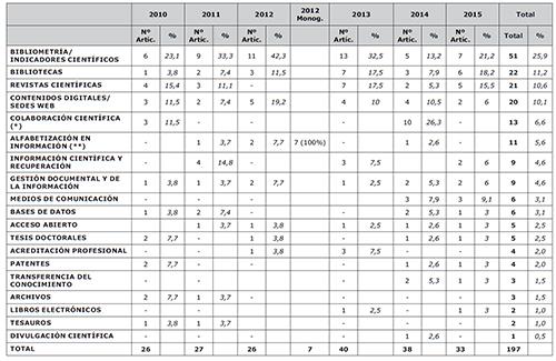 Temática principal de los artículos publicados en la REDC. 2010-2015
