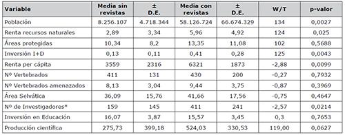 Valores medios de (± desviación estándar) de las variables explicativas de los países que si tienen revistas en Scopus para las categorías elegidas y los países que no tienen revistas
