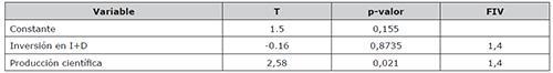 Resultados regresión múltiple utilizando como variable respuesta nº de revistas por millón de habitantes en Latindex
