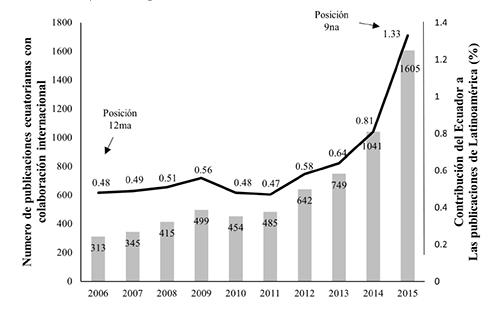 Número de publicaciones de autores ecuatorianos en colaboración con otros países (barras), y contribución de Ecuador a las publicaciones de América Latina (curva). 2006-2015