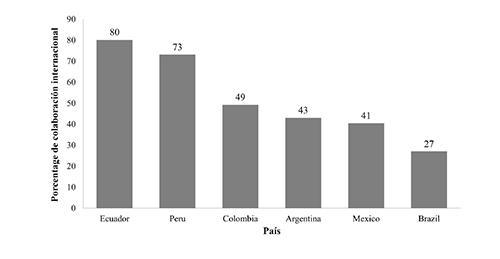 Porcentaje de publicaciones de países de América Latina en colaboración internacional. 2006-20015