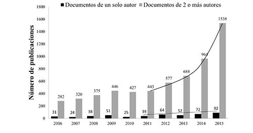 Crecimiento de la producción científica en Ecuador, medida por la cantidad de publicaciones de autoría única y coautoría (incluida la colaboración internacional). 2006-2015