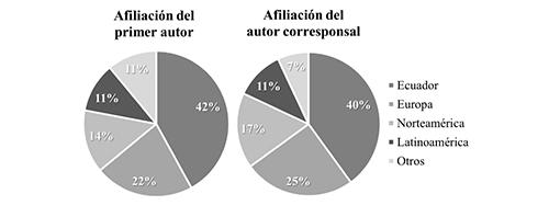 Afiliación de primeros autores y autores corresponsales (por regiones) de documentos científicos publicados por investigadores ecuatorianos en colaboración con colegas extranjeros