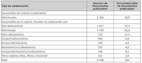 Número de publicaciones del Ecuador con o sin colaboración internacional. 2006-2015