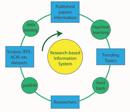 Research-based information system architecture
