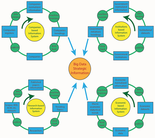 Think tank Information System architecture