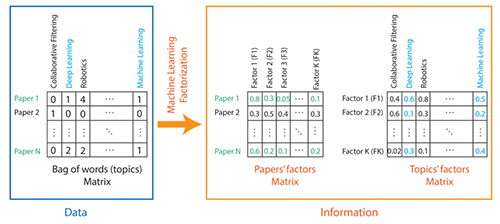 Machine learning applied to scientific production