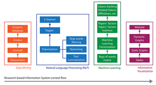 Research-based information system control flow
