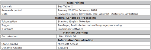 Experimental resources