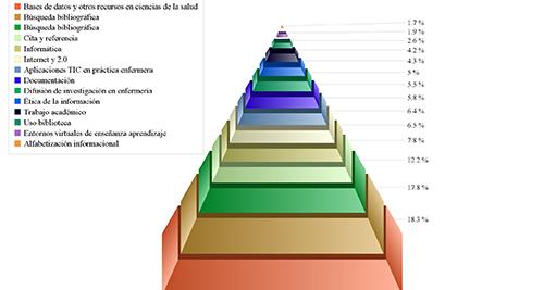 Porcentaje de la presencia de contenidos relacionados con la ALFIN