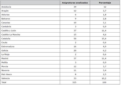 Asignaturas analizadas por Comunidad Autónoma