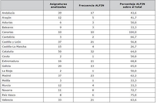 Frecuencia ALFIN y porcentaje sobre el total de asignaturas