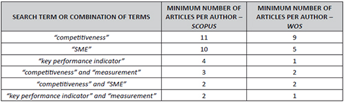 Minimum number of articles an author should have published, according to the search terms used for the construction of maps of authors' networks