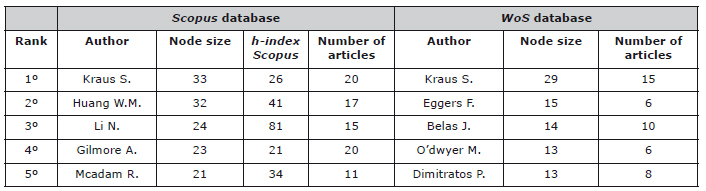 "Data concerning the authors on the subject ""SMEs"""
