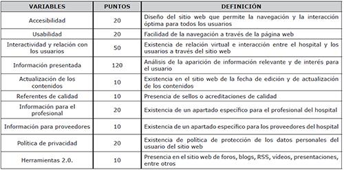 Variables analizadas en la evaluación de las páginas web de los hospitales privados de Cataluña y de Andalucía