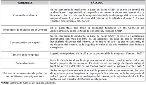 Variables de Buen Gobierno Corporativo