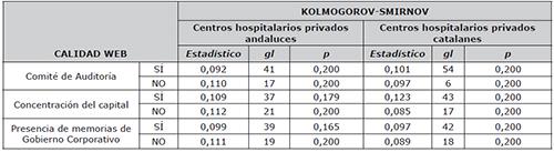 Prueba de normalidad de la calidad web según los grupos comparados de los hospitales privados que disponen de páginas web