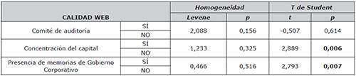 Estadística inferencial de las variables de los centros hospitalarios privados andaluces