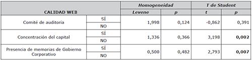 Estadística inferencial de las variables de los centros hospitalarios privados catalanes