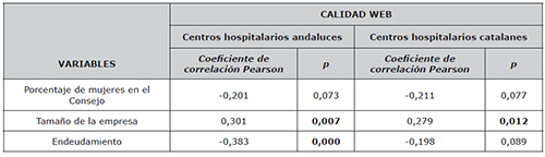 Estudio de la correlación entre las variables