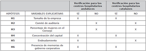 Tabla resumen de la verificación de las hipótesis de los centros hospitalarios privados andaluces y catalanes en referencia a la calidad web