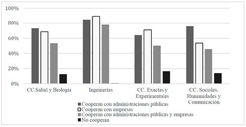 Cooperación en función de tipos de actores no académicos y disciplinas