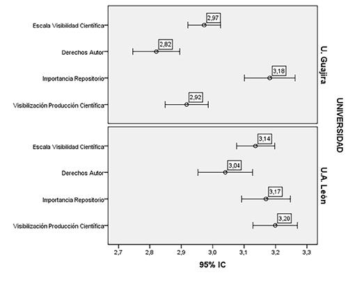 Comparación frente a categorías de análisis de producción científica