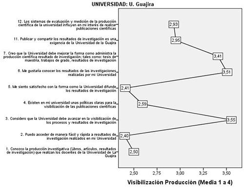 Categoría de análisis Visibilización de la producción científica Uniguajira