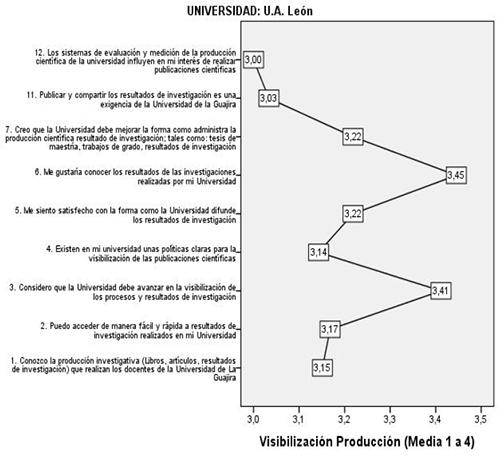 Categoría de análisis Visibilización de la producción científica UANL