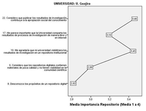 Categoría Importancia del Repositorio Institucional Uniguajira