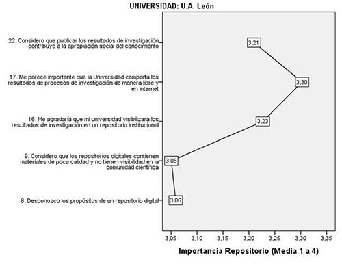 Categoría Importancia del Repositorio Institucional UANL