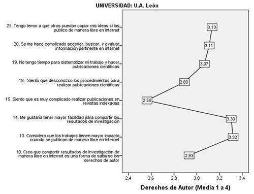 Categoría Derechos de Autor y Acceso Abierto en UANL