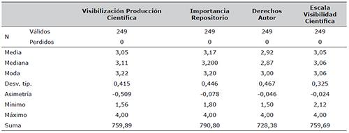 Promedio general por categorías de análisis