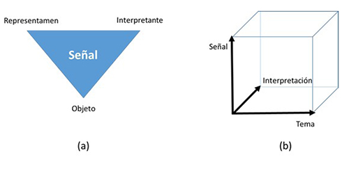 (a) Modelo semiótico del signo de Peirce, y (b) Modelo semiótico del signo futuro de Hiltunen