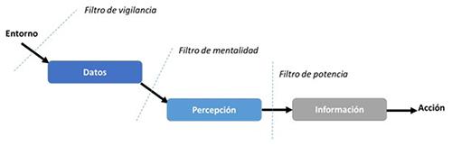 Los filtros de Ansoff para analizar entornos y detectar señales débiles