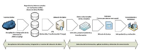 Proceso KDD seguido en la implementación del sistema propuesto