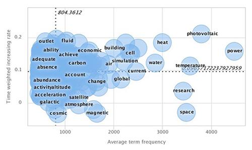 Mapa de apariciones de palabras clave (Keyword Emergence Map)