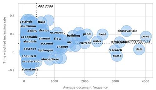 Mapa de difusión de palabras clave (Keyword Issue Map)