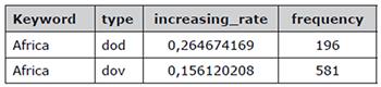 """Cifras obtenidas de media geométrica de DoD y DoV de la palabra clave """"África"""""""