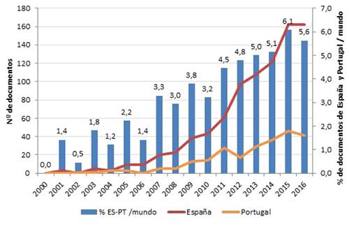 Evolución anual del número de documentos sobre Open Science de España y Portugal y aportación al total de la producción sobre el tema
