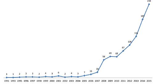 Número de artículos publicados en revistas indexadas en SCOPUS por autores con filiación en organizaciones colombianas. Período 1991–2015