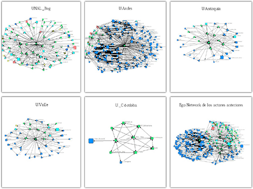 Redes de colaboración de las cinco organizaciones colombianas con mayor participación en artículos publicados en revistas del subject área de business management and accounting indexadas en SCOPUS. Ego network