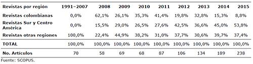 Proporción de artículos publicados en revistas editadas por organizaciones con filiación en Colombia y en Sur América. Período 1991–2015