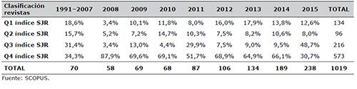 Proporción de artículos publicados en revistas con mayor prestigio de acuerdo al índice SJR