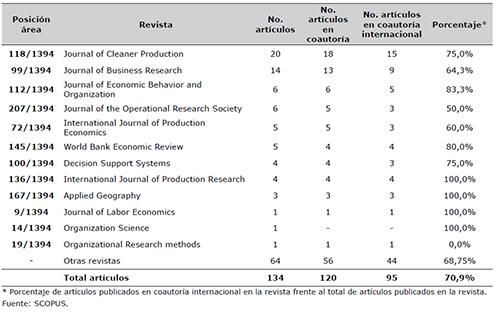 Revistas de mayor prestigio (Q1) con mayor número de artículos publicados por investigadores con filiación en universidades colombianas durante el período 1991-2015